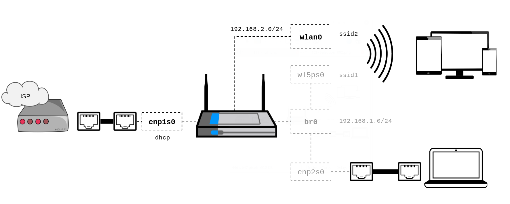 Setup Multiple Ssid With Hostapd